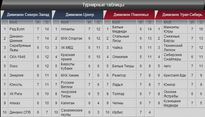 второй дивизион зона запад 2017-2018 таблица Детское термобелье